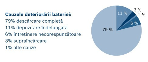 grafic-baterie-defecta