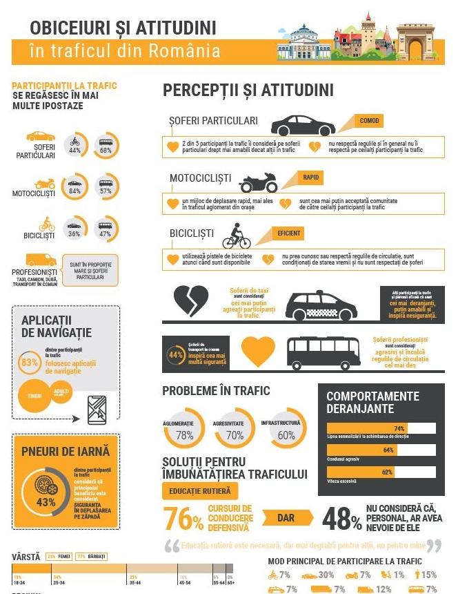 infografic-studiu-obiceiuri-in-trafic-data-1