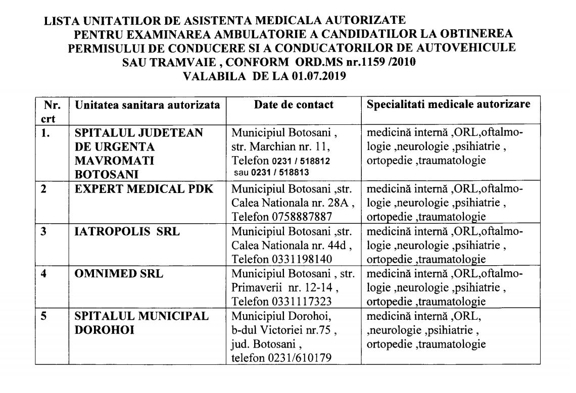 Cabinete medicale Botosani