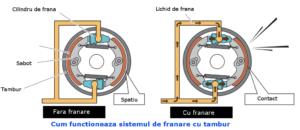 Functionare-tambur-de-franare