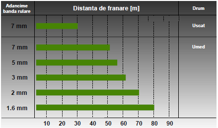 anvelope-adancime-profil-vara