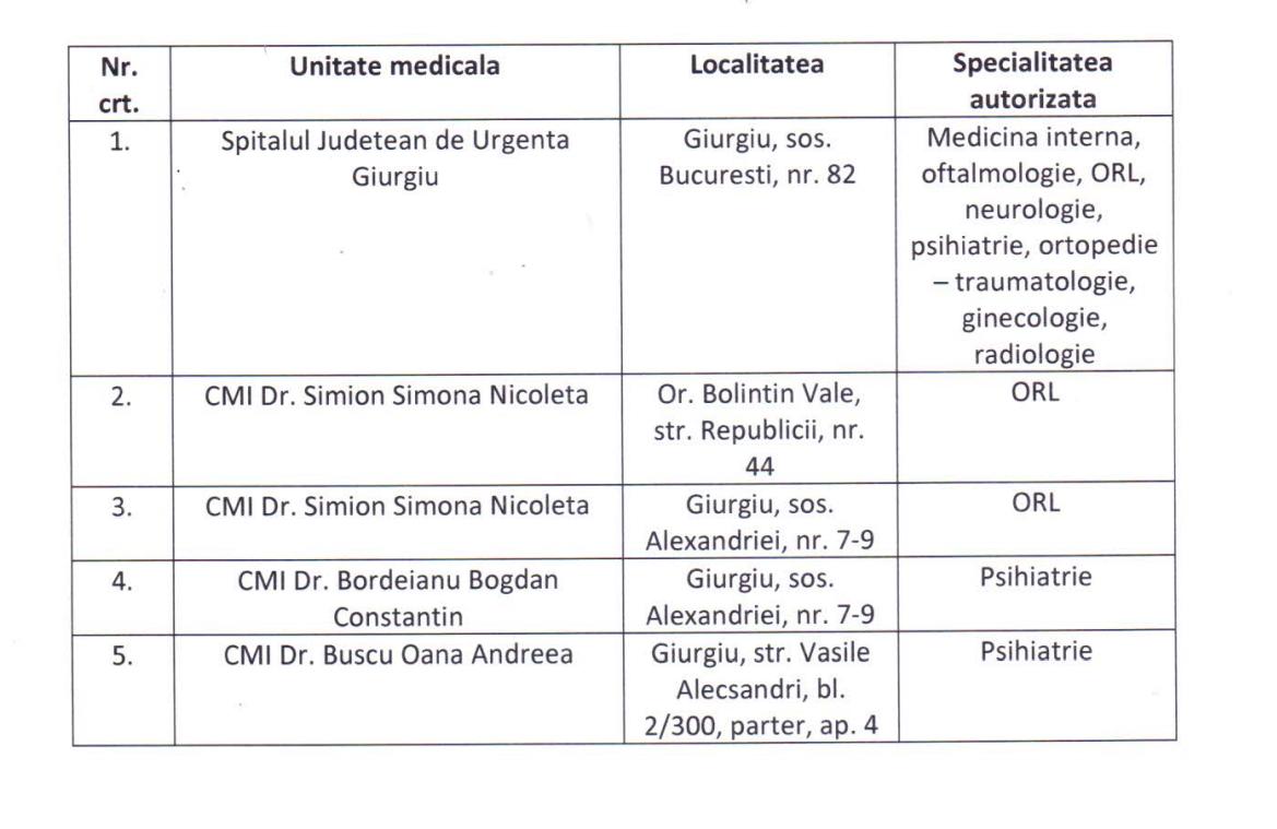 Cabinete medicale Giurgiu